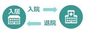 入居→入院→退院